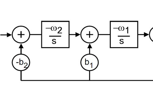 system concepts lab measurements