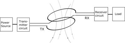 Modelling Wireless Power Transfer Link