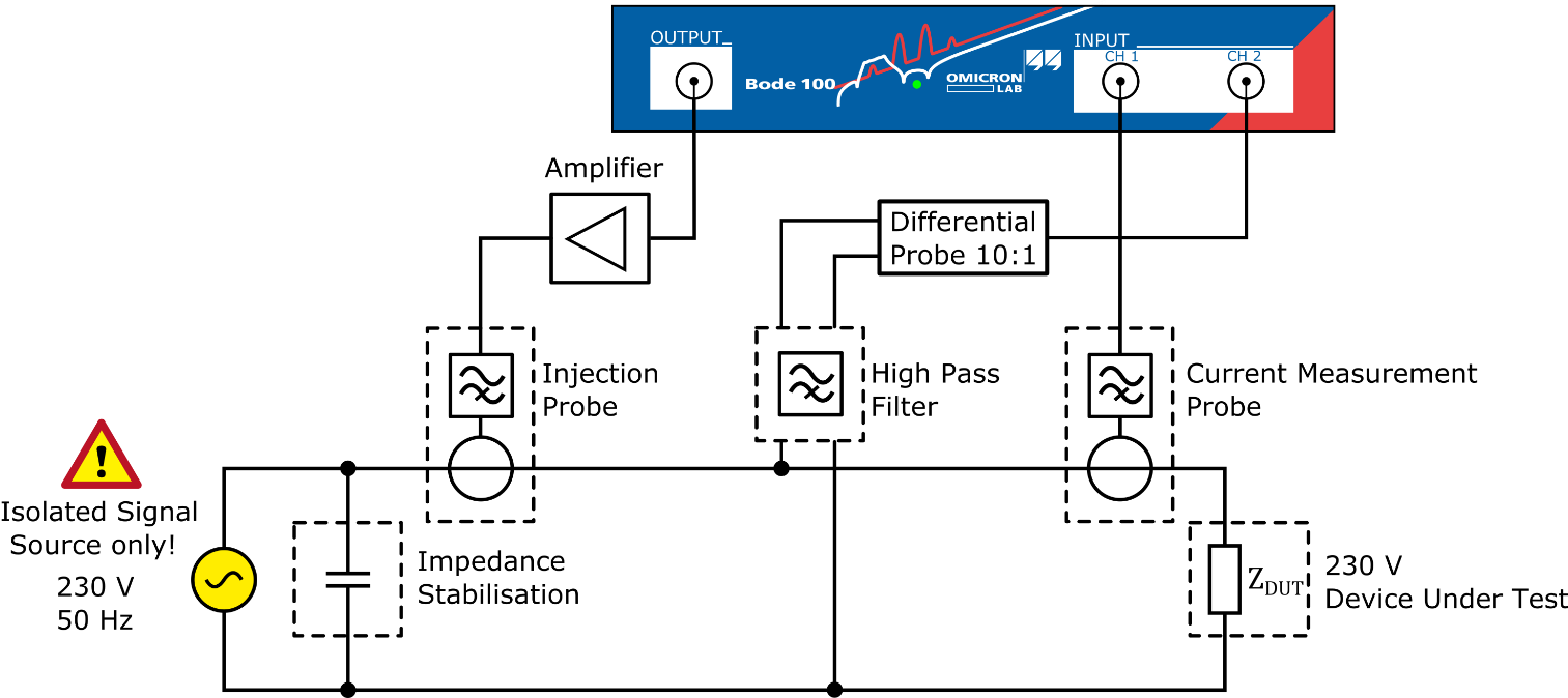 Impedance Measurements Power Factor Meter Circuit In This Application Note We Show How The Bode 100 Can Be Used To Measure High Frequency Of Equipment Designed Powered By Mains Voltage