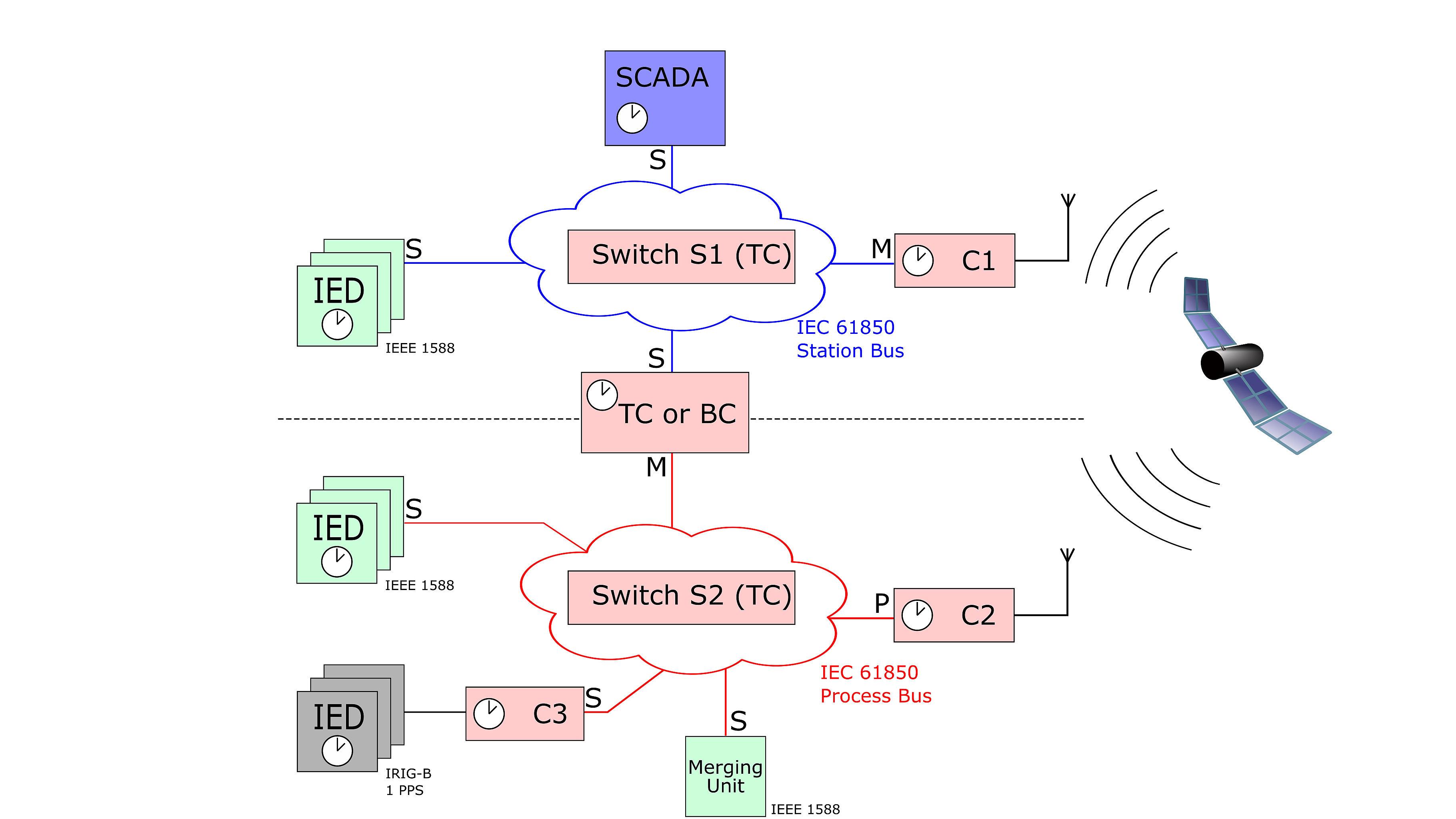 Power-Utility Time Synchronization (IEC 61850) |